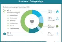Im Jahr 2017 wurden 33,1 Prozent des Stroms durch erneuerbare Energien erzeugt.Darunter fallen Wind, Biomasse, Photovoltaik und Wasser. Braunkohle hat einen Anteil von 22,6 Prozent an der Stromerzeugung, Steinkohle hat 14,4 Prozent, Erdgas 13,1 Prozent und Kernenergie 11,6 Prozent.