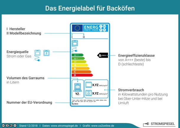 Das Energielabel für Backöfen mit Energieeffizienzklasse und Stromverbrauch.
